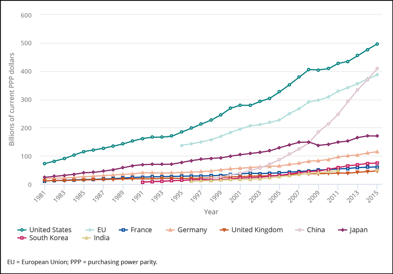 China surpassed the European Union (EU) in gross domestic expenditures on research and development and now trails only the United States