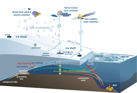 Diagram of ice sheet marine margin and methods to measure tide heights