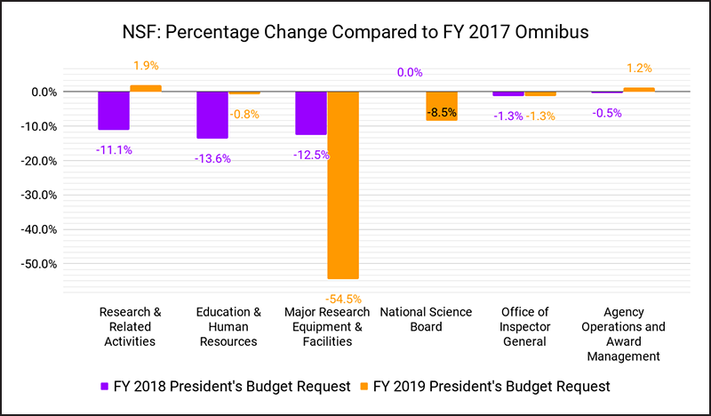 Percentage change in NSF funding under proposed FY18 and FY19 compared with actual FY17 funding.