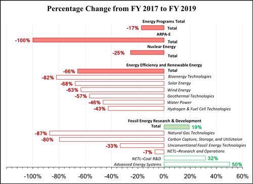 Percentage change in selected DOE energy-related program allocations from FY 2017 enacted levels to FY 2019 budget request