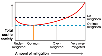 The total cost to society of natural disasters depends on the amount invested in mitigation.