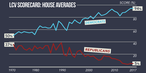 The average environmental voting record for House Republicans falls far below that for Democrats, according to the League of Conservation Voters.