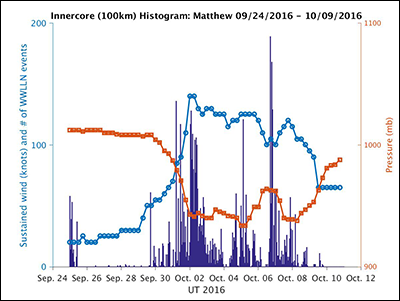 Histogram of hourly WWLLN lightning, along with wind and pressure data, for Hurricane Matthew in 2016.