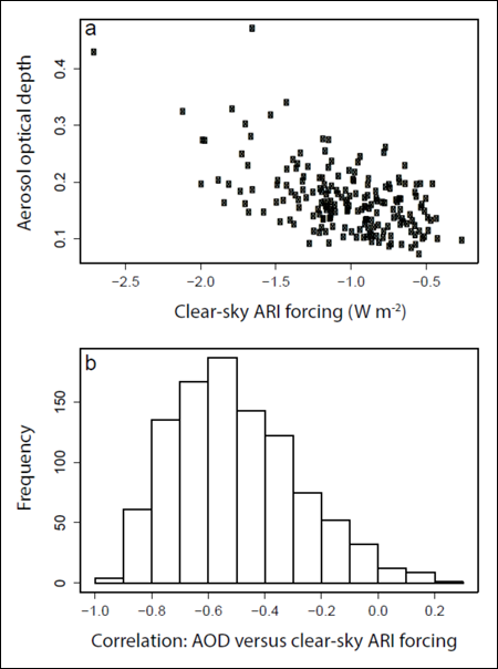 Correlation between modeled AOD and clear-sky ARI forcing over Europe in a climate model ensemble of 200 members
