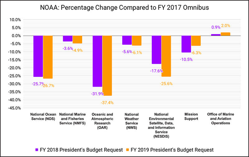 Percentage change in NOAA funding under proposed FY18 and FY19 compared with actual FY17 funding.