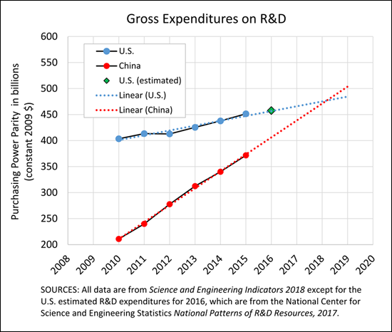 China in 2018 will surpass the U.S. in research and development expenditures if current trends continue, according to the NSB