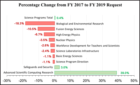 Percentage change in DOE science program allocations from FY 2017 enacted levels to FY 2019 budget request.