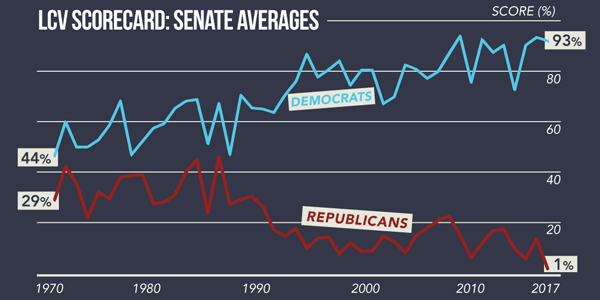 An environmental voting scorecard issued by the League of Conservation Voters shows a sharp drop in Senate Republican scores between 2016 and 2017.