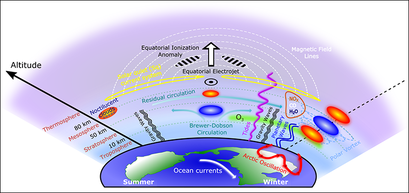 Coupling processes and atmospheric variability that occur during sudden stratospheric warming events.