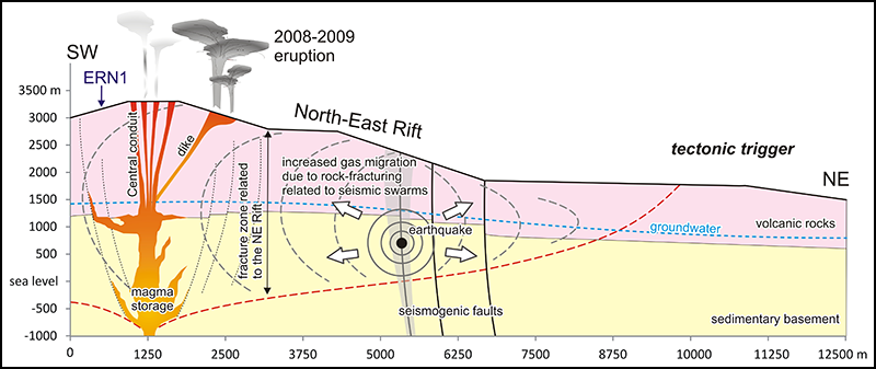 Tectonic activity triggers radon at Mount Etna.
