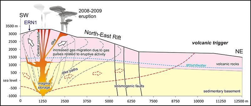 Volcanic processes trigger radon at Mount Etna.