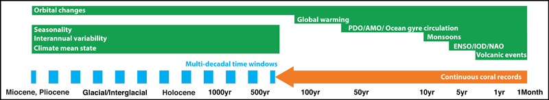 Time axis illustrating diverse timescales of climate variability that tropical corals record.