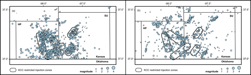 Earthquakes showed a sharp decrease after the Kansas Corporation Commission's order restricting fluid injection volumes.