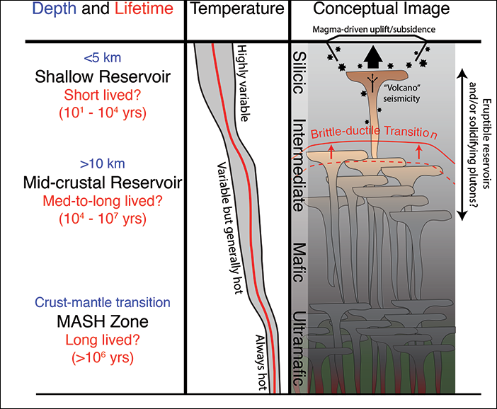 Schematic diagram of lithospheric scale magmatic plumbing