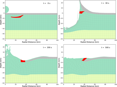 Four stages in the formation of a peak ring according to the dynamic collapse model