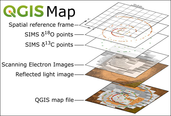 This workflow for data import into QGIS relies on X-Y coordinates from one instrument to calibrate the map units
