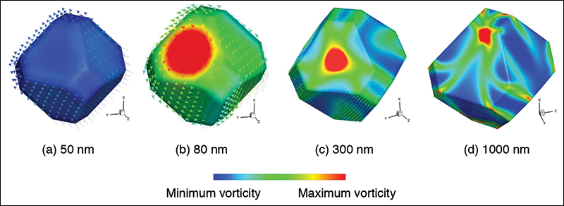 Researchers reassess the diagram commonly used to determine bulk magnetic properties
