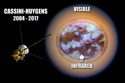 Researchers work to unravel the surface composition of Titan using infrared light