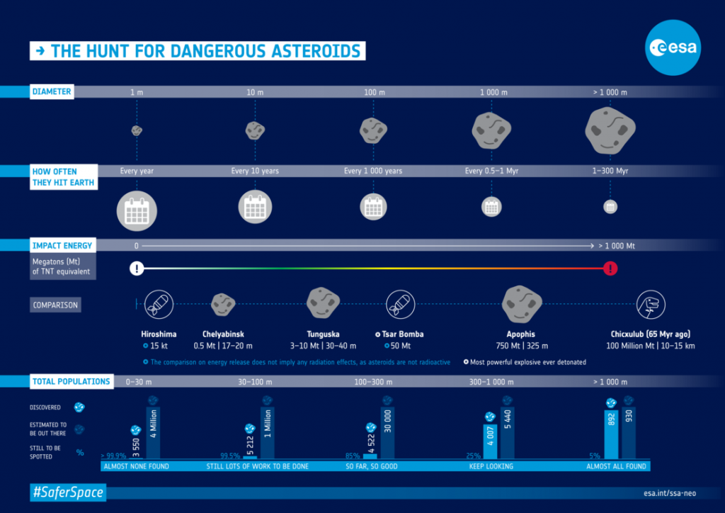 Infographic about the frequency and risks related to asteroids of different sizes