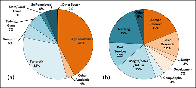 Science and engineering doctoral degree holders work in different sectors, engage in different primary work activities.