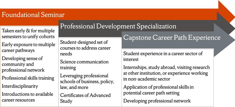 Preparing Graduate Students for STEM Careers Outside