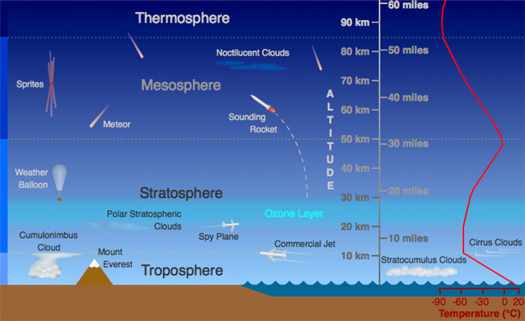 Diagram showing the major layers of Earth's atmosphere.
