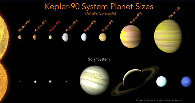 The Kepler-90 planetary system