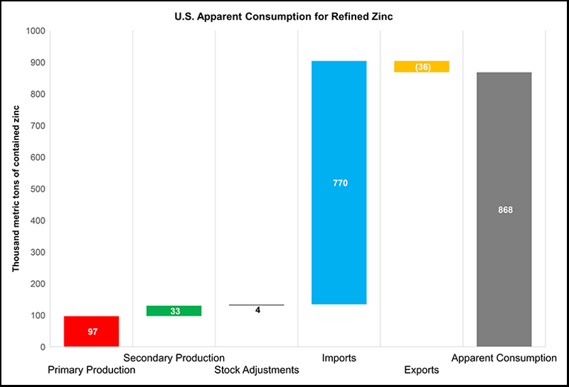 The relationship between the components of United States apparent consumption of refined zinc