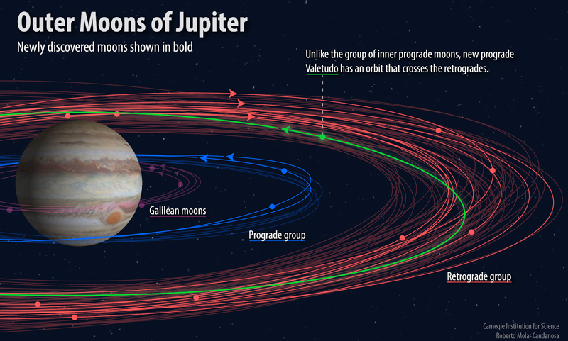 Discoveries boost Jupiter's retinue to 79 moons - including a wrong-way oddball