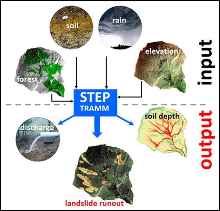 The STEP-TRAMM modeling framework simulates rainfall-induced landslide triggering and debris flow runout pathways.