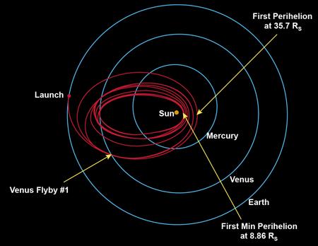Orbital path of Parker Solar Probe
