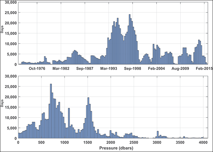 Histograms of the number of days of float observations versus time and versus pressure.