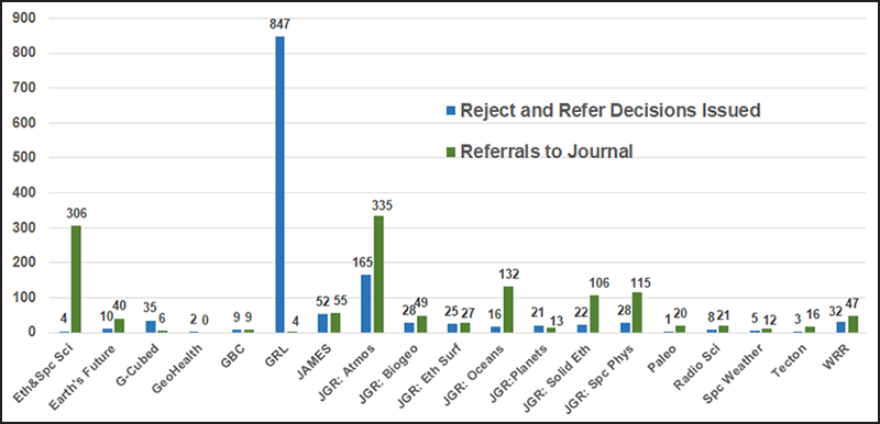 Bar graph showing referral decisions given by each journal and referrals to journal.