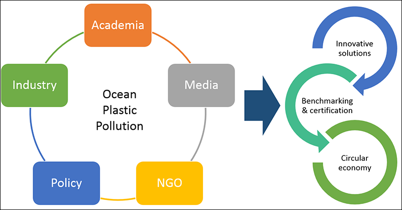 Framework for solutions to ocean plastic pollution