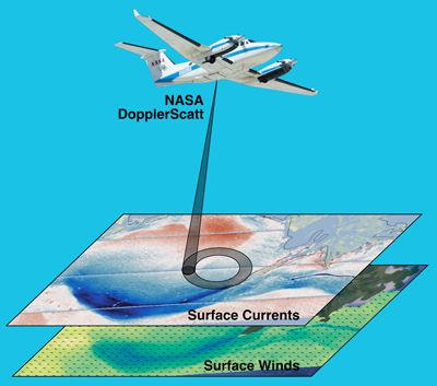 An artist's rendering of the airborne instrument that measures surfaces currents and winds