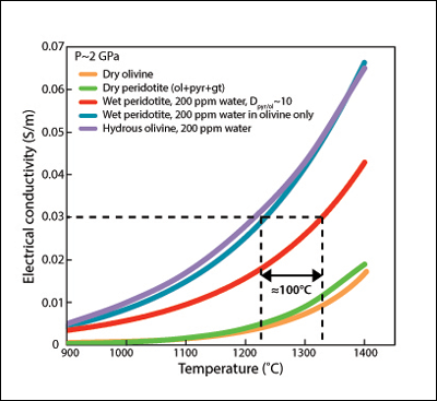 Effect of mantle chemistry and water distribution on electrical conductivity