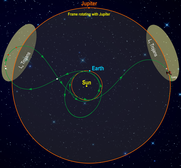 Spacecraft Lucy's orbital path will take it past six Trojan asteroids and one main-belt asteroid
