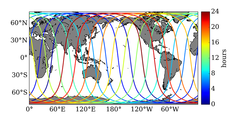 The 1-day repeat orbit during the calibration-validation phase, with color coded by time within the 1-day repeat period.