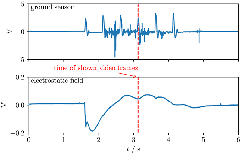 A plot shows ground deformation and electrostatic field measurements before and after an explosion