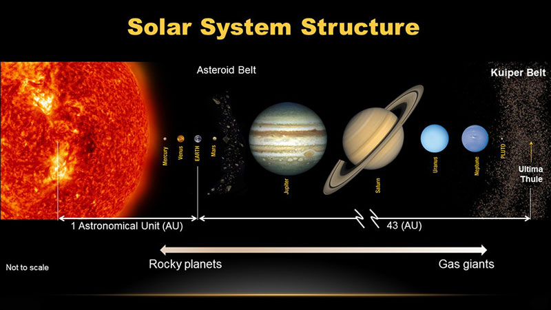 The distances between objects in our solar system