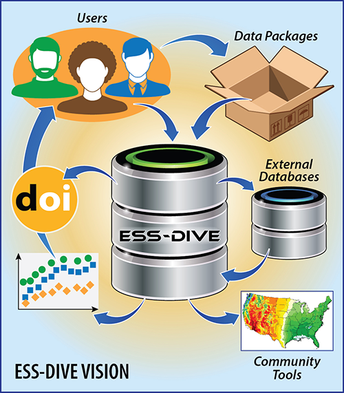 ESS-DIVE will provide the underlying framework for a variety of data services to enable science.