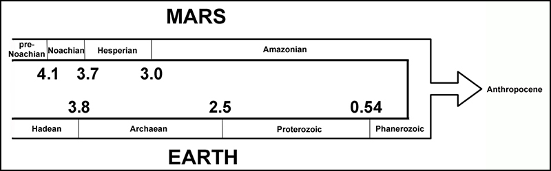 Figure showing geological timescales on Earth and Mars converging into one common Anthropocene future