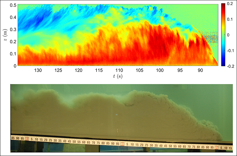A side-by-side comparison of a turbidity current in the lab and the instantaneous velocity profile of the flow