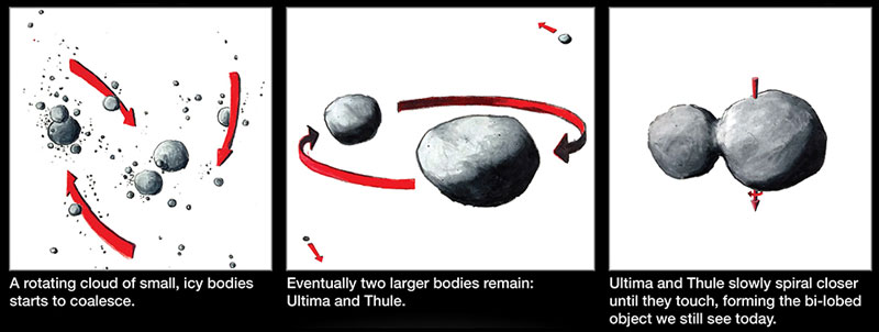 Infographic showing possible formation scenario of MU69