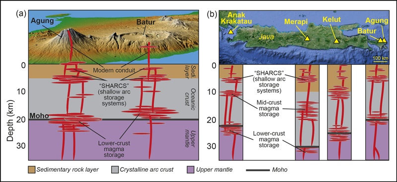 Schematic models of Bali's volcanoes with their underlying magma plumbing systems