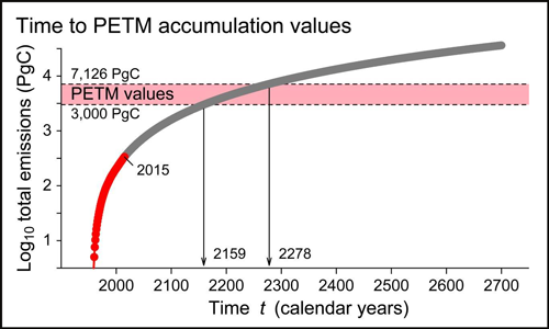 Figure showing carbon accumulation over time as the sum of carbon emissions, based on steady increase since 1959