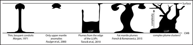 Schematic of mantle plumes