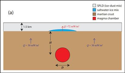 figure of elevated heat flux beneath Mars's south polar ice cap
