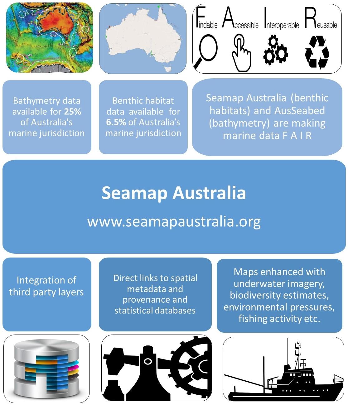 Seamap Australia integrates seafloor maps with various types of data, incorporating FAIR data principles.