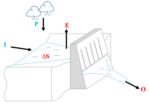Fig. 2. Water mass balance approach applied to a dam.